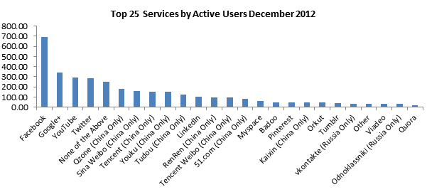 top 25 social network 2012
