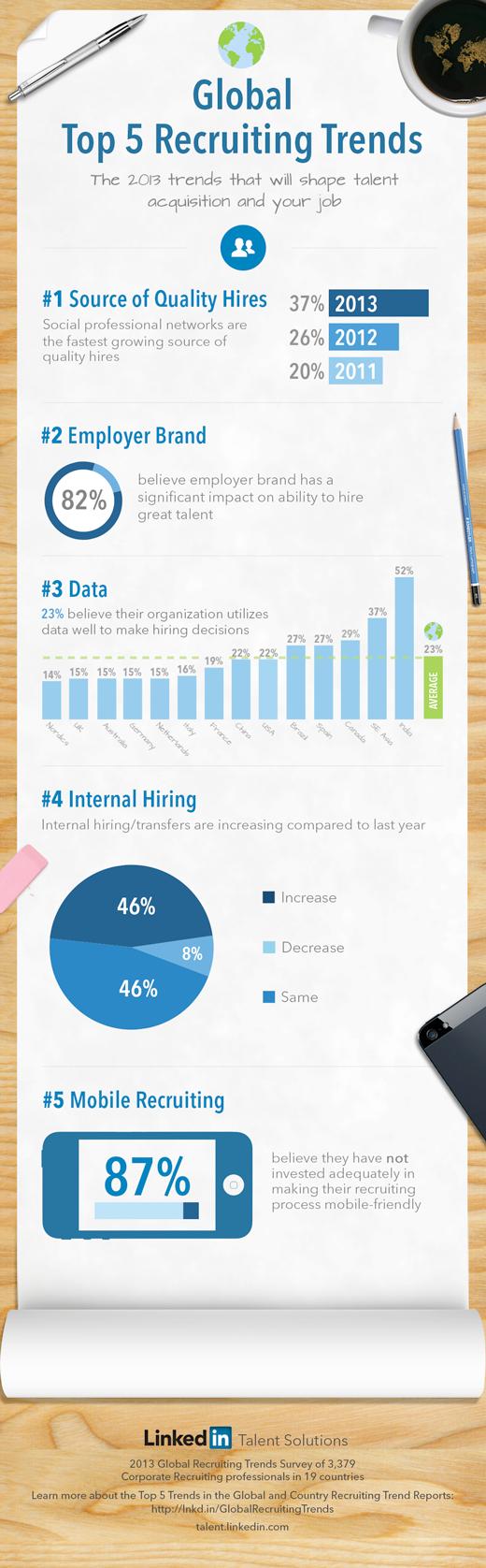 cercare lavoro online infografica